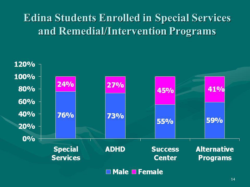 Edina Students Enrolled in Special Services and Remedial/Intervention Programs