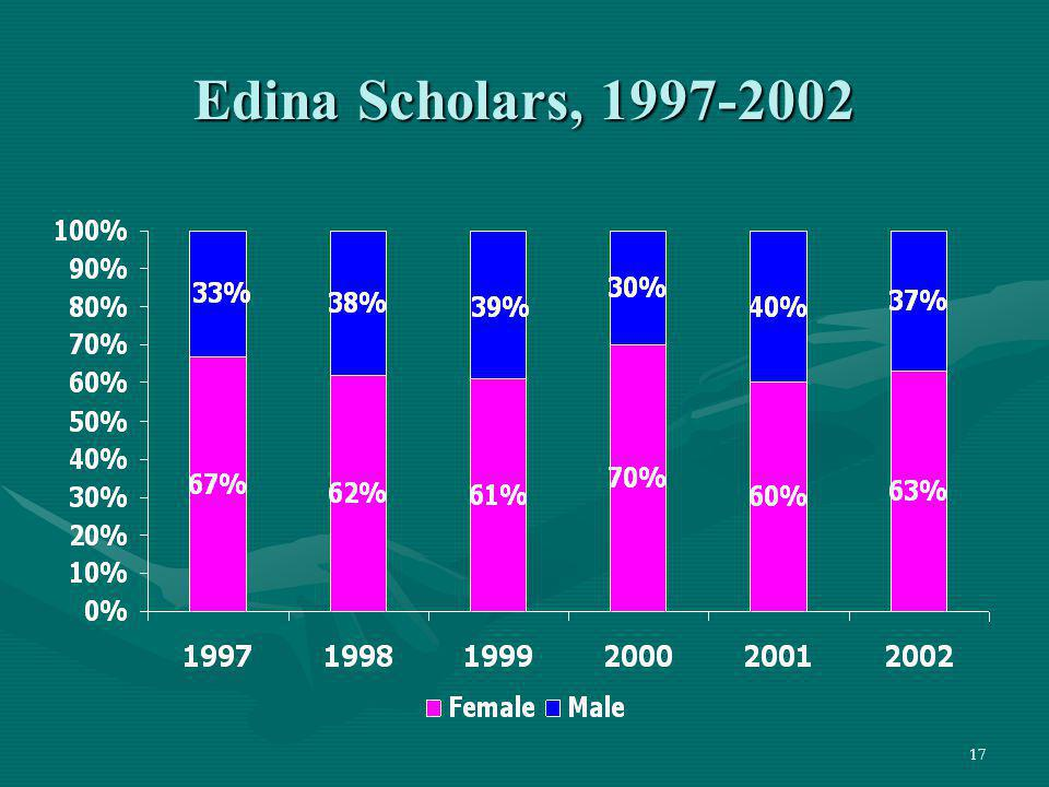 Edina Scholars, 1997-2002