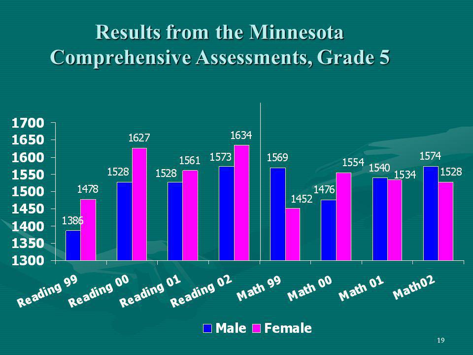 Results from the Minnesota Comprehensive Assessments, Grade 5