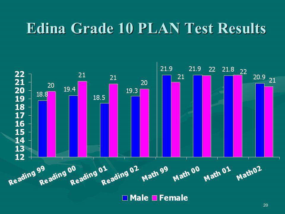 Edina Grade 10 PLAN Test Results