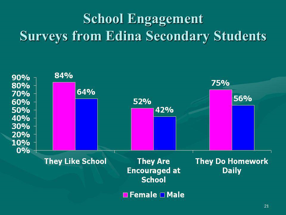 School Engagement Surveys from Edina Secondary Students