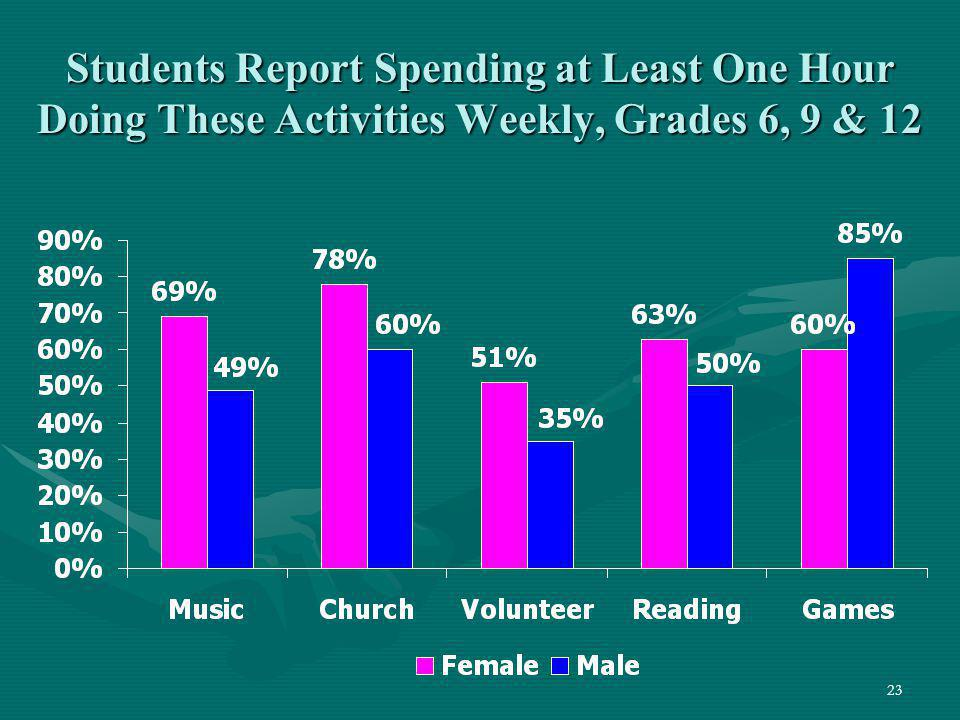 Students Report Spending at Least One Hour Doing These Activities Weekly, Grades 6, 9 & 12