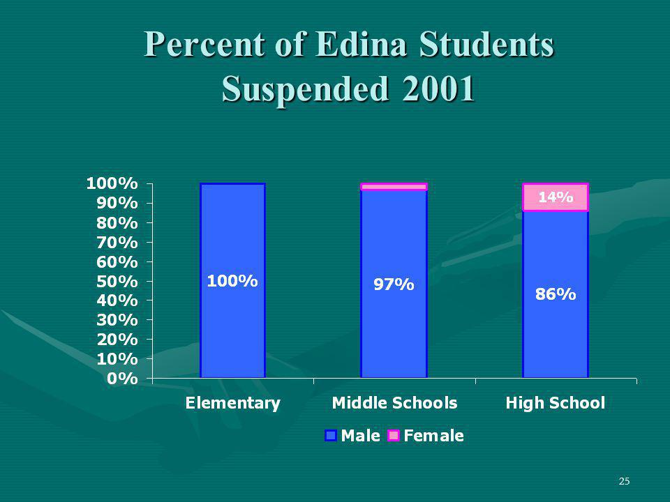 Percent of Edina Students Suspended 2001