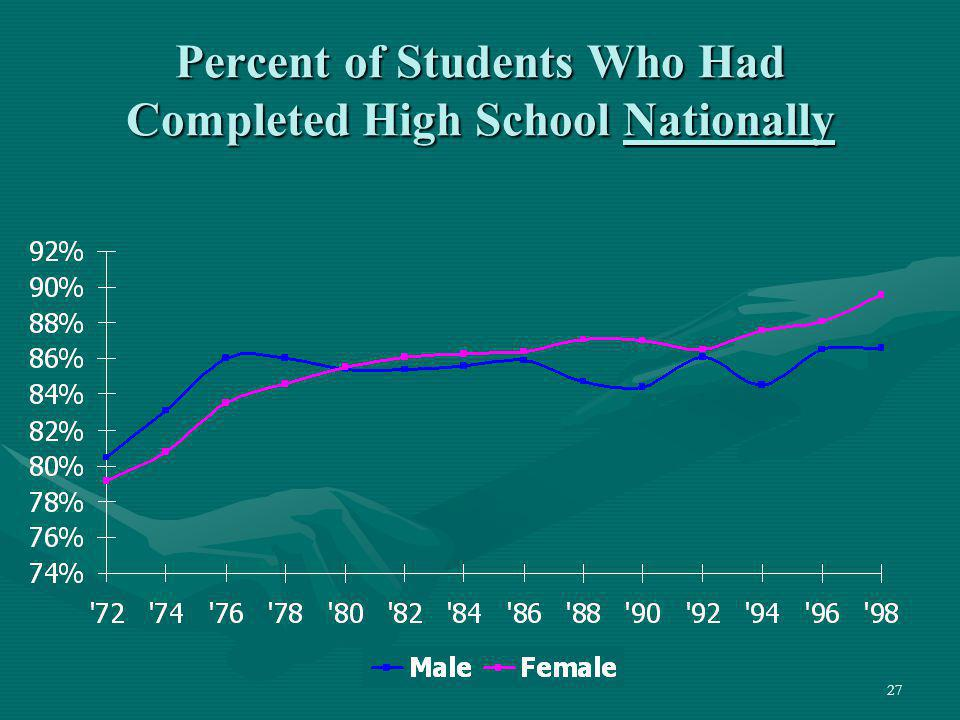 Percent of Students Who Had Completed High School Nationally