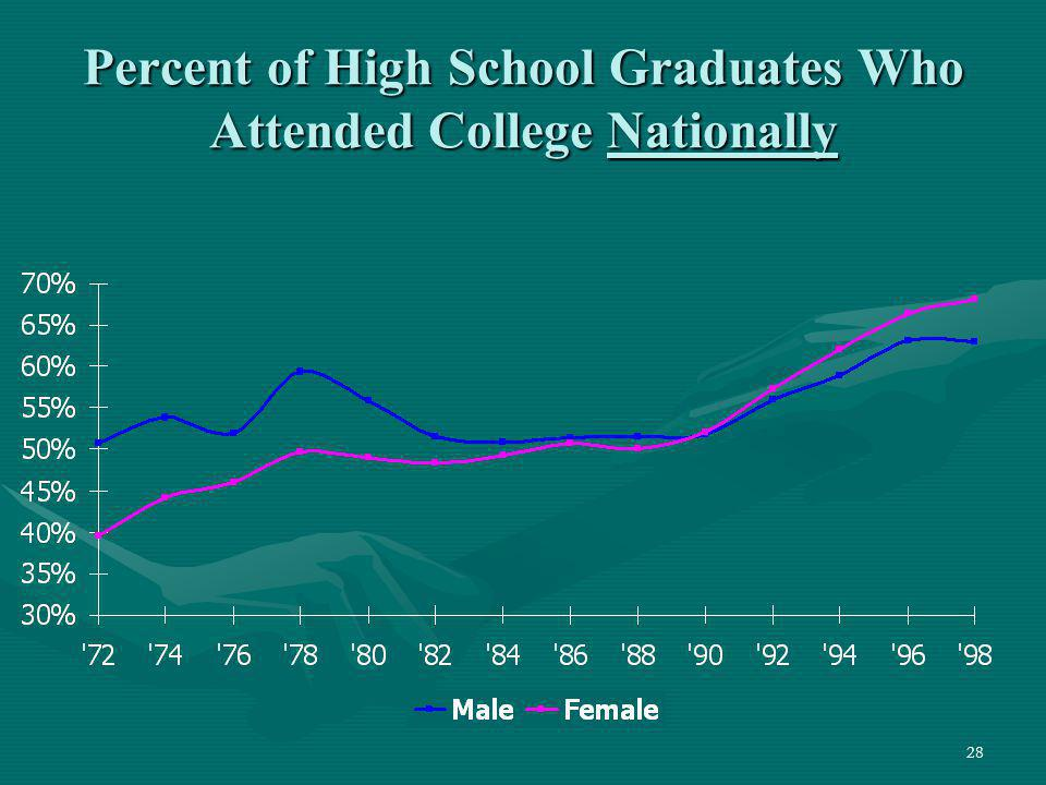 Percent of High School Graduates Who Attended College Nationally