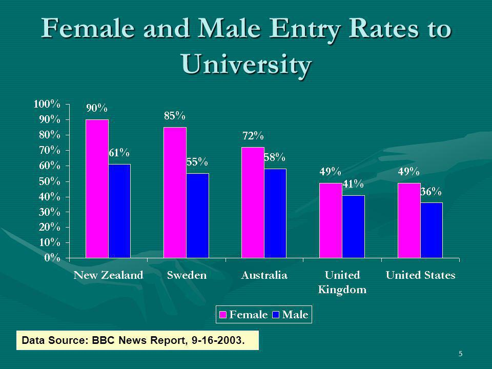 Female and Male Entry Rates to University