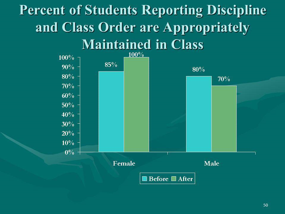 Percent of Students Reporting Discipline and Class Order are Appropriately Maintained in Class