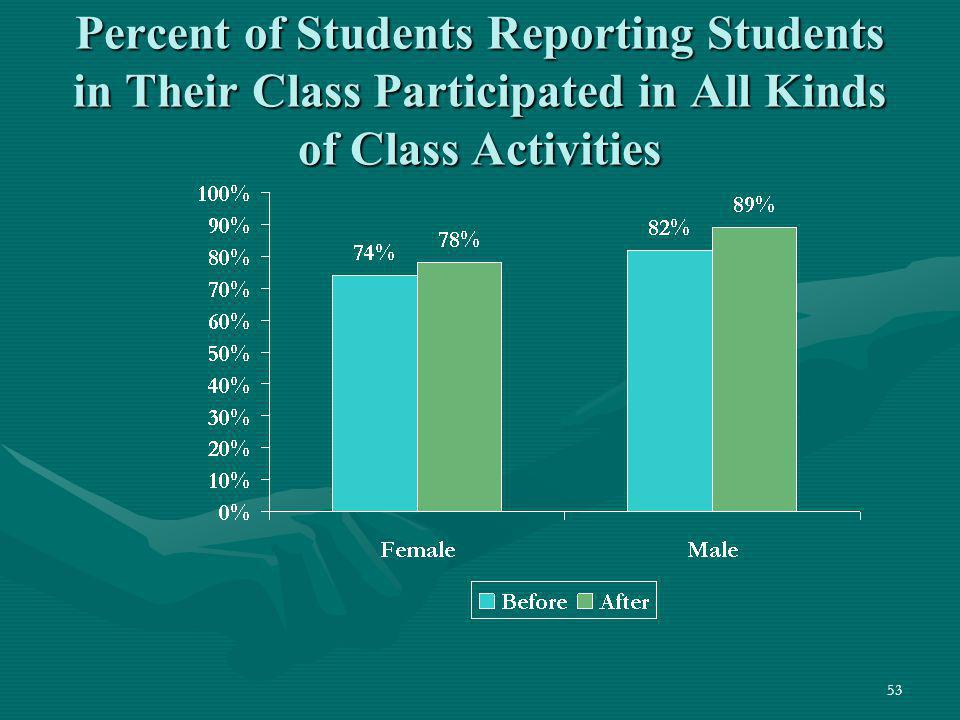 Percent of Students Reporting Students in Their Class Participated in All Kinds of Class Activities