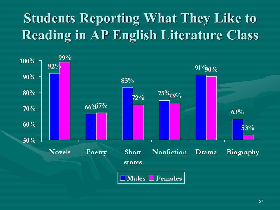 Students Reporting What They Like to Reading in AP English Literature Class