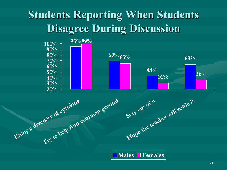 Students Reporting When Students Disagree During Discussion