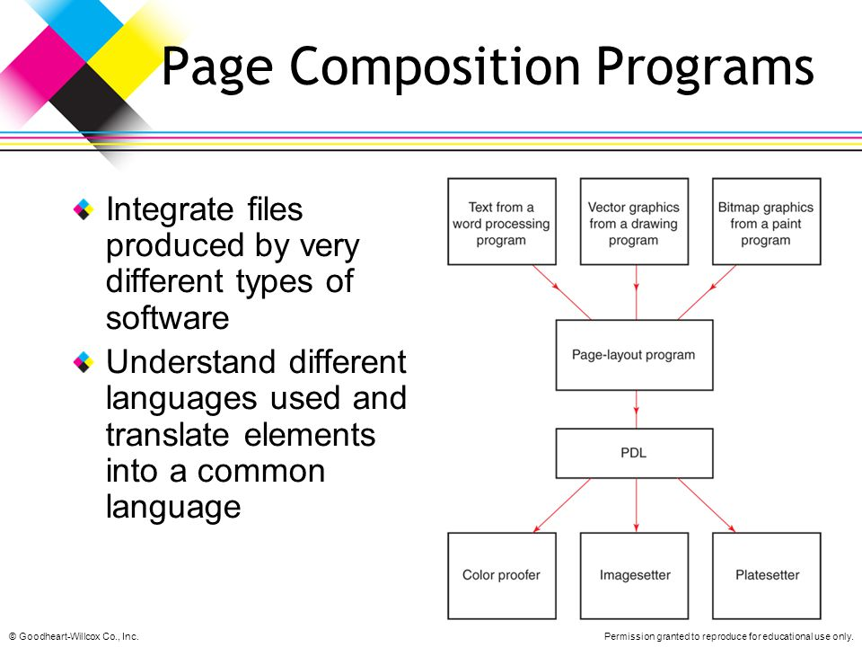 Page Composition Programs