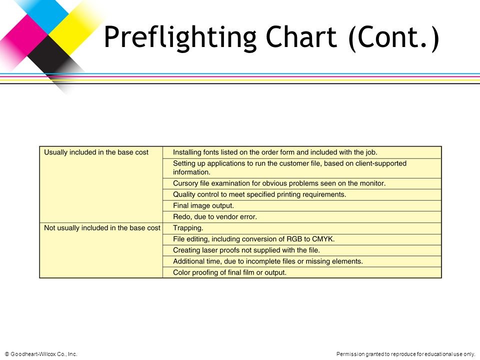 Preflighting Chart (Cont.)