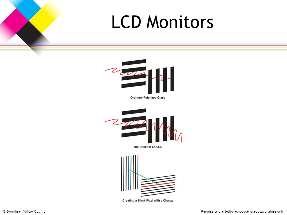 LCD Monitors © Goodheart-Willcox Co., Inc.