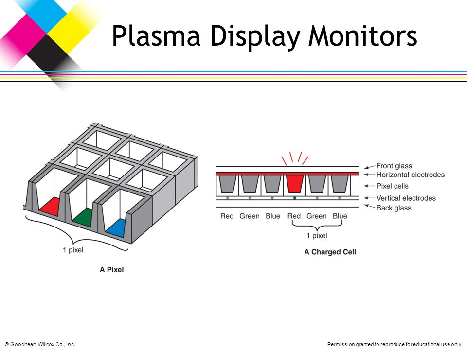 Plasma Display Monitors