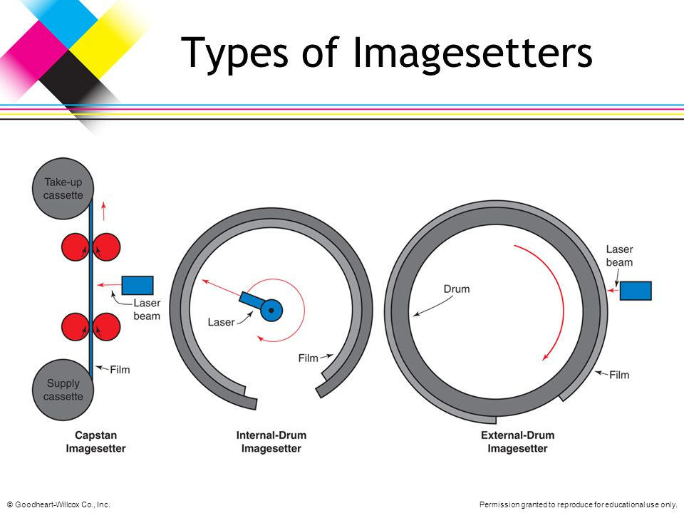 Types of Imagesetters © Goodheart-Willcox Co., Inc.