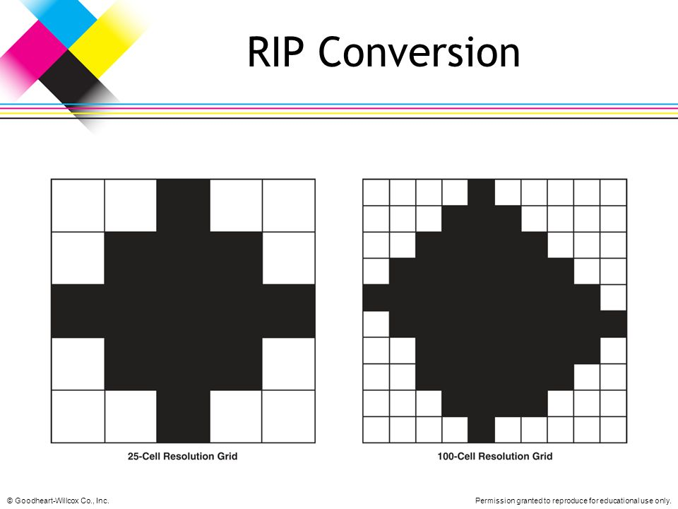 RIP Conversion © Goodheart-Willcox Co., Inc.