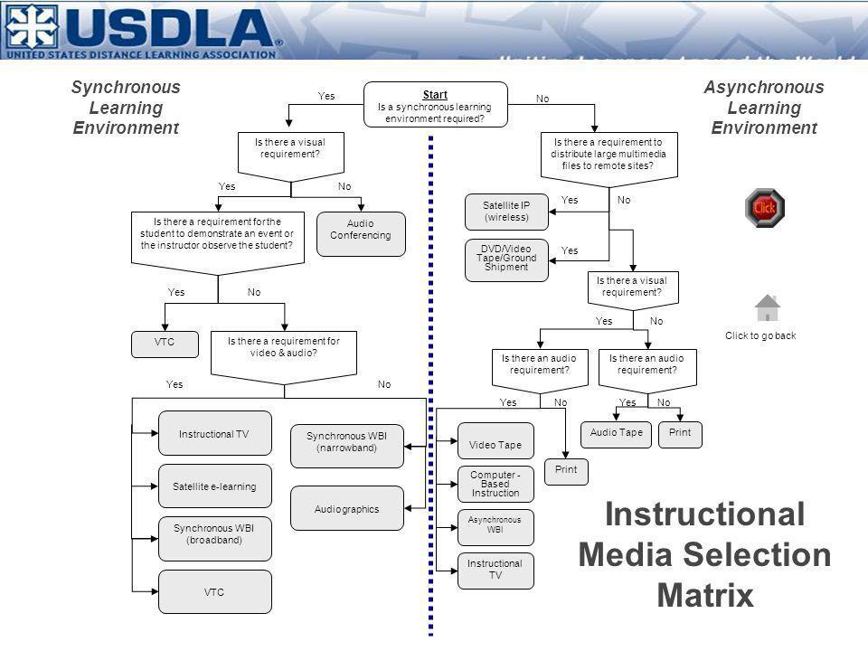 Instructional Media Selection Matrix