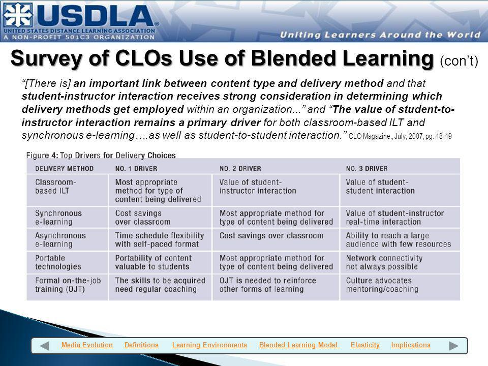Survey of CLOs Use of Blended Learning (con't)