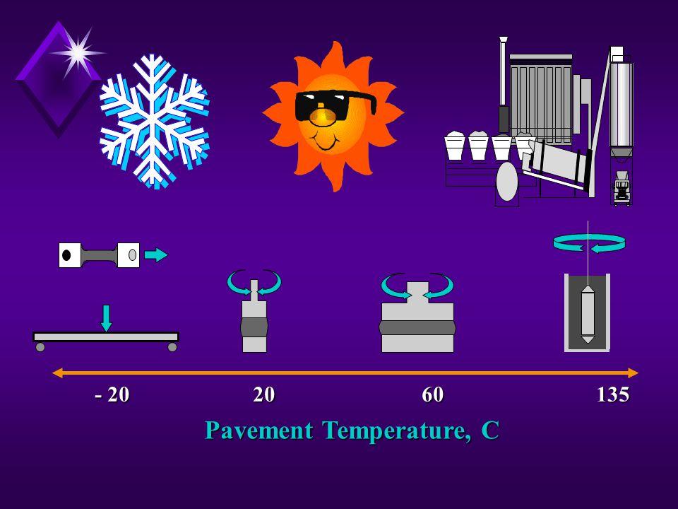 Pavement Temperature, C