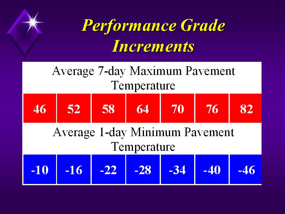 Performance Grade Increments