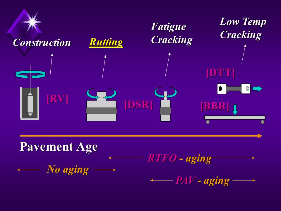 Pavement Age Low Temp Fatigue Cracking Cracking Construction Rutting