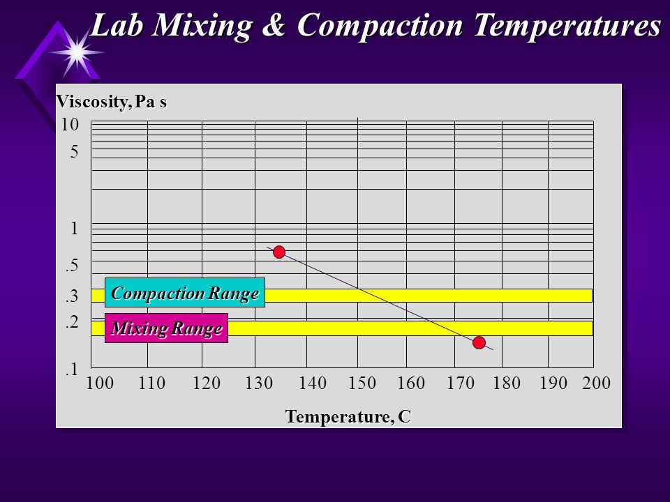 Lab Mixing & Compaction Temperatures