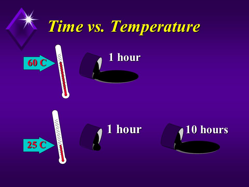 Time vs. Temperature 1 hour 60 C 1 hour 10 hours 25 C