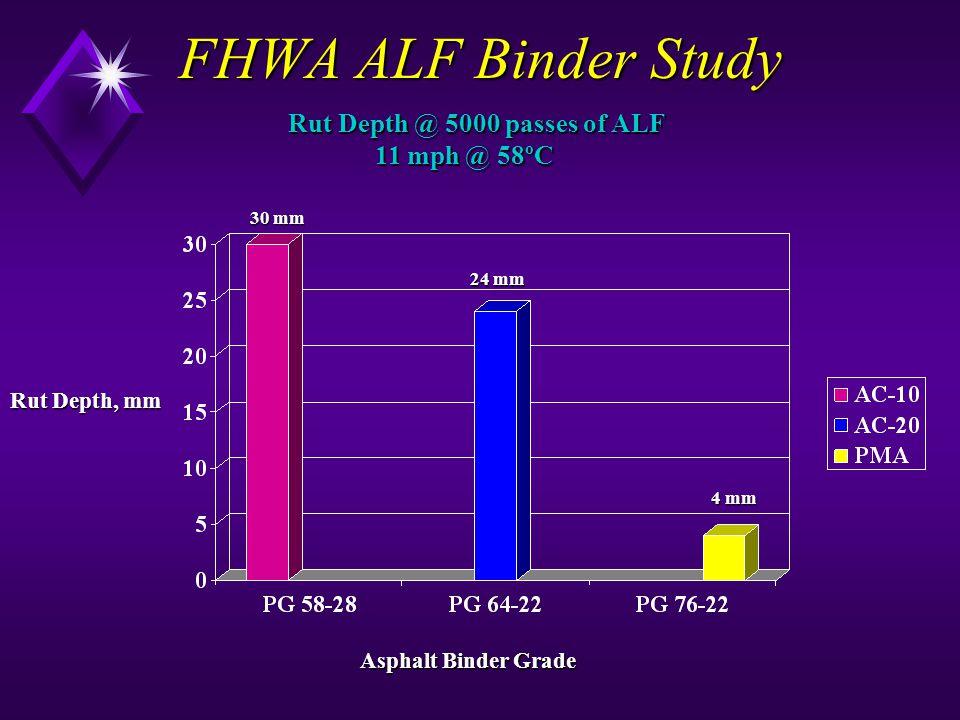 FHWA ALF Binder Study Rut Depth @ 5000 passes of ALF 11 mph @ 58ºC