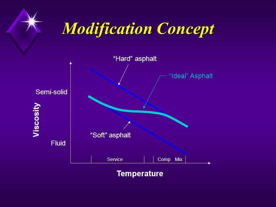 Modification Concept Viscosity Temperature Hard asphalt