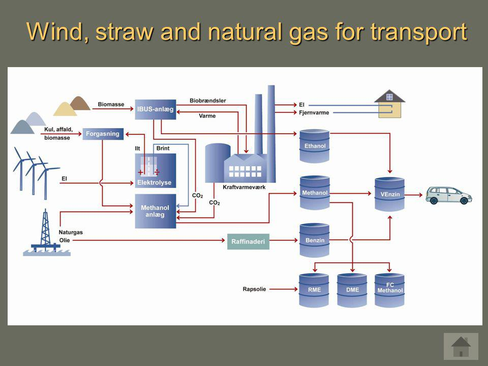 Wind, straw and natural gas for transport