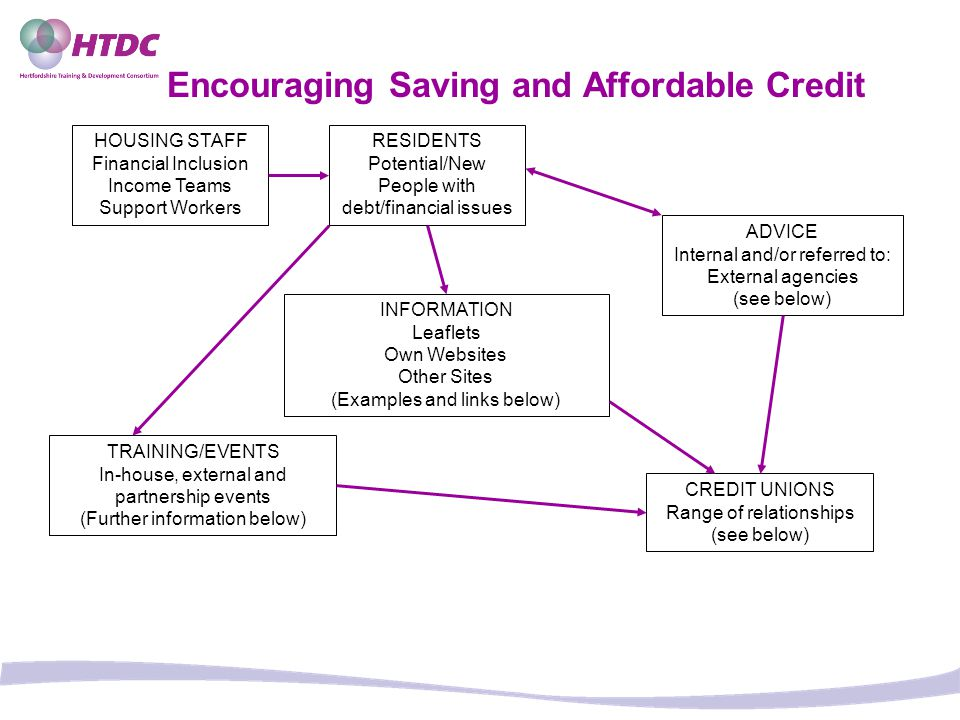 Encouraging Saving and Affordable Credit