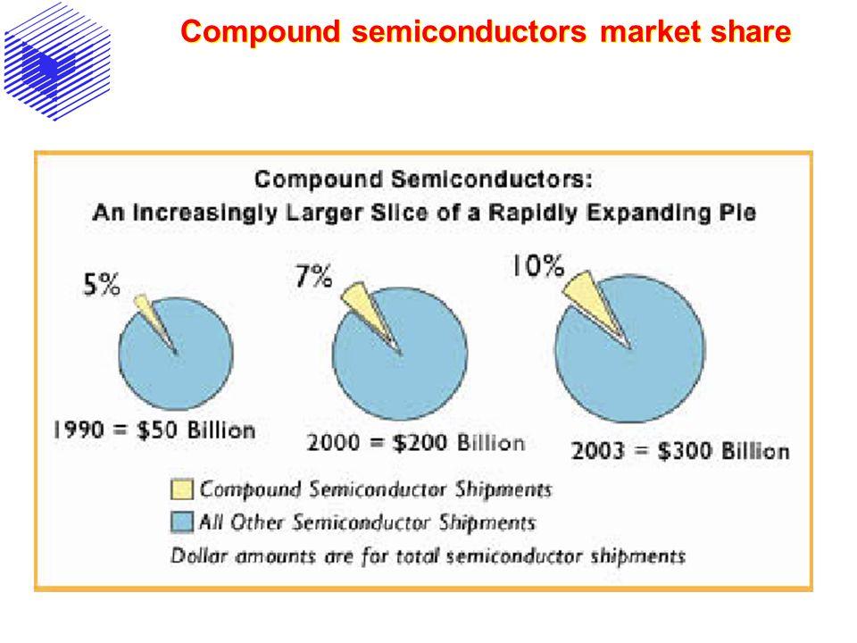 Compound semiconductors market share