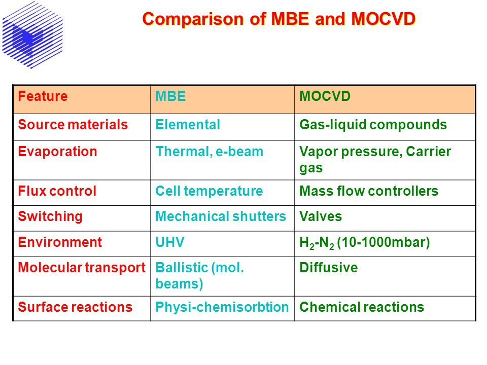 Comparison of MBE and MOCVD