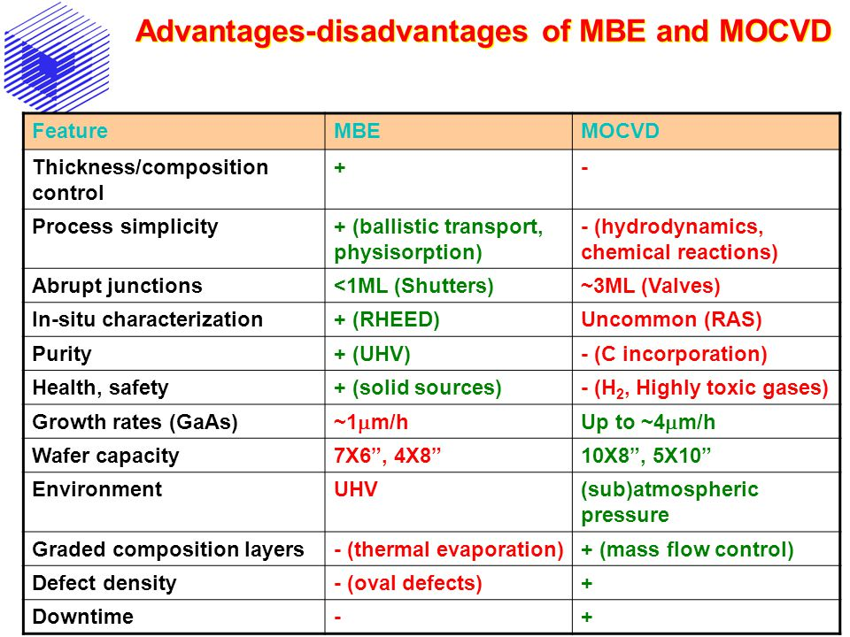 Advantages-disadvantages of MBE and MOCVD