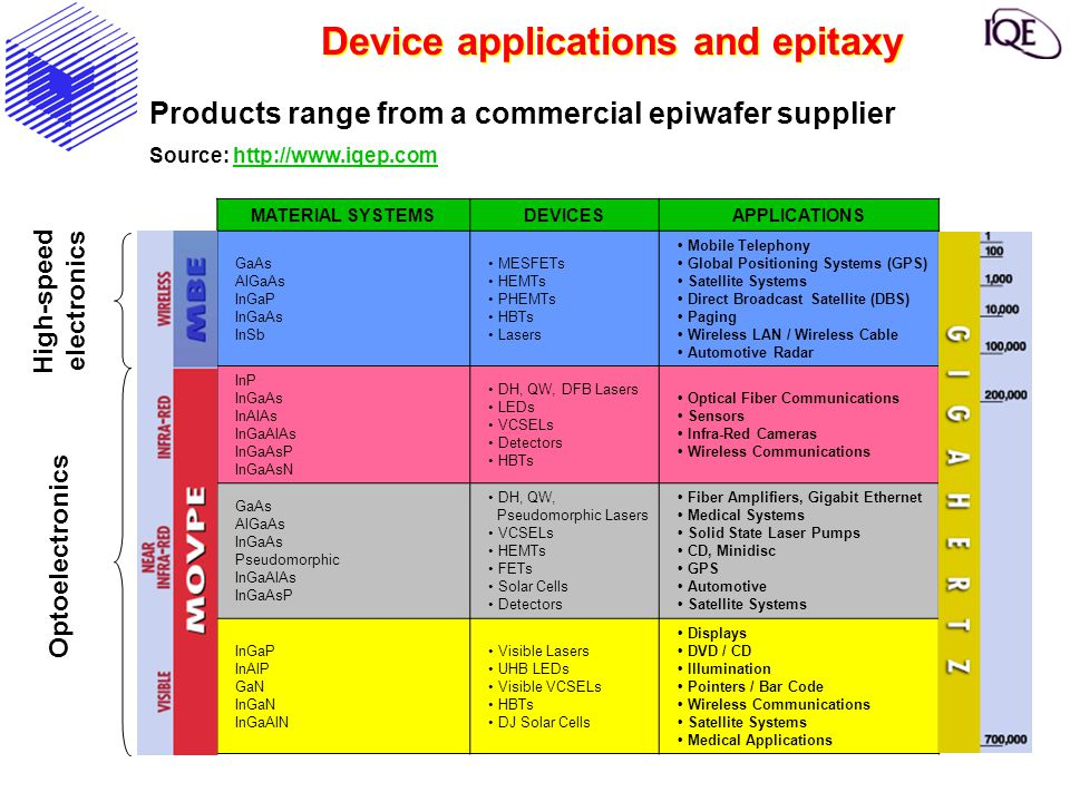 Device applications and epitaxy