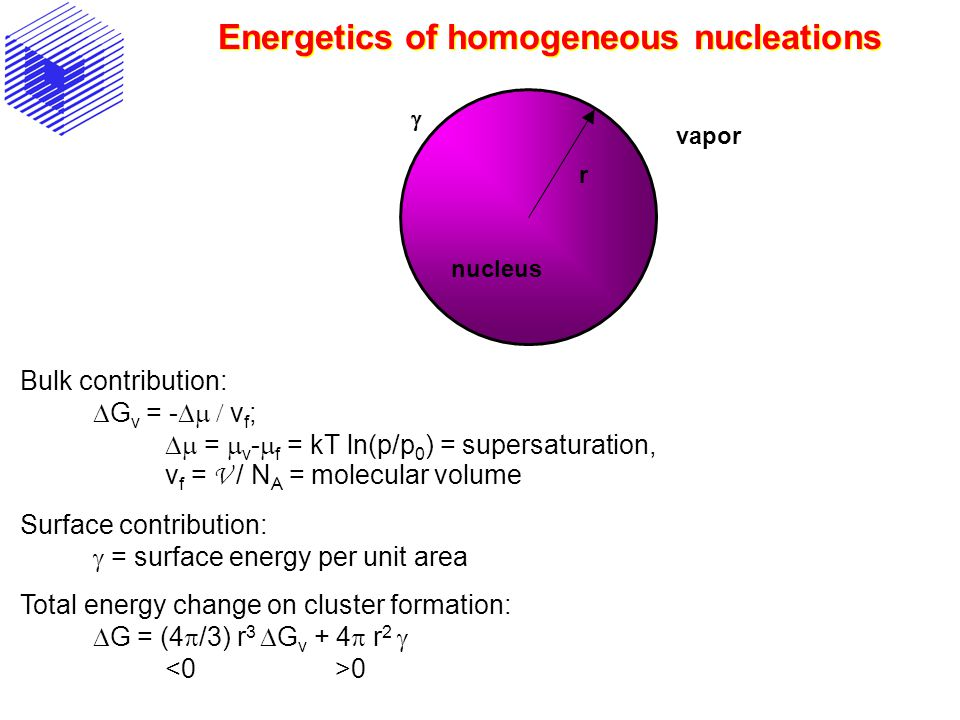 Energetics of homogeneous nucleations