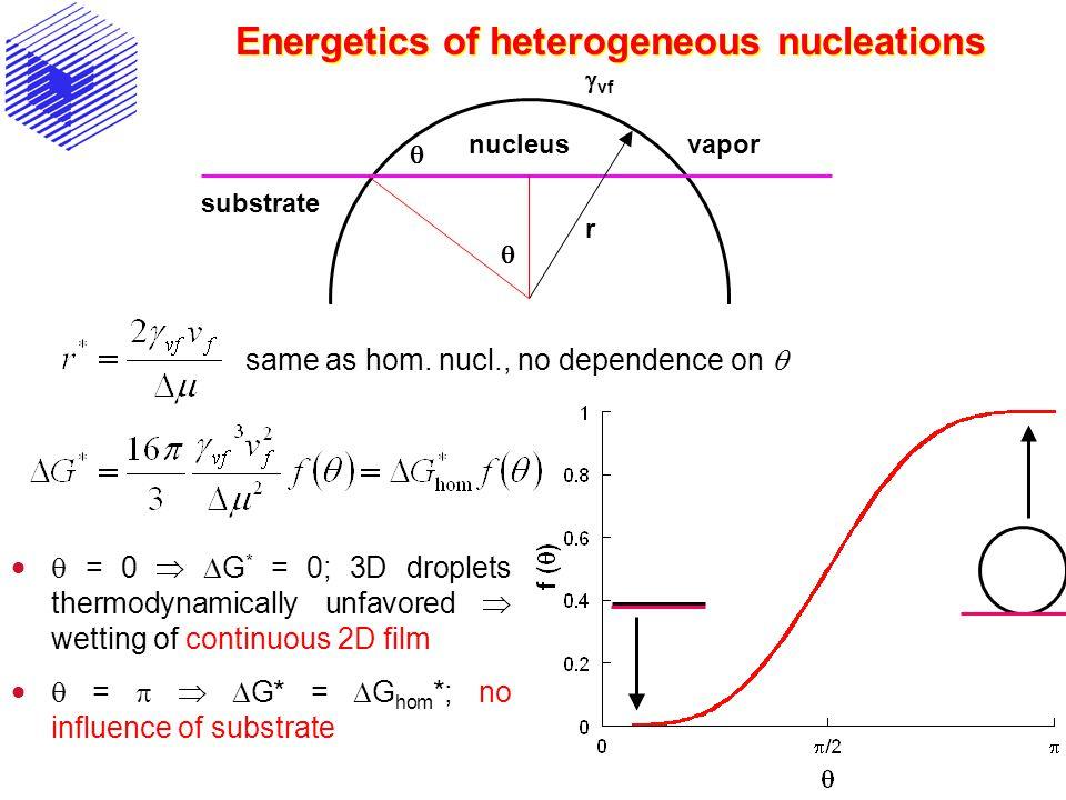 Energetics of heterogeneous nucleations