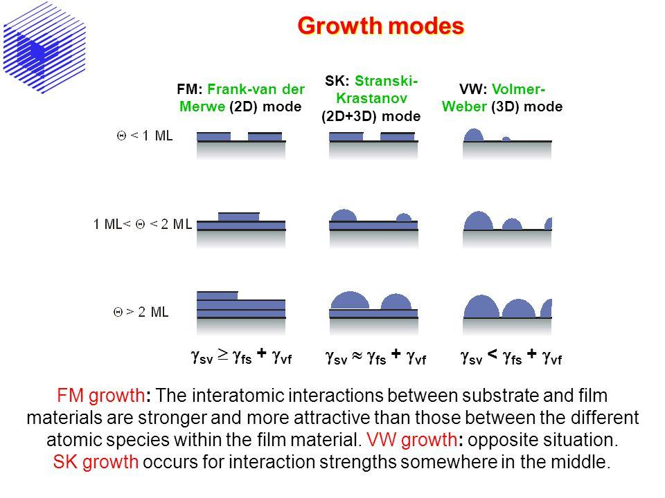 Growth modes gsv  gfs + gvf gsv  gfs + gvf gsv < gfs + gvf