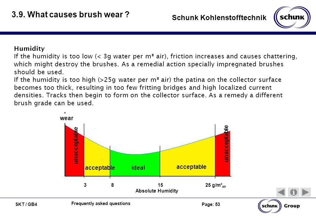 3.9. What causes brush wear Humidity
