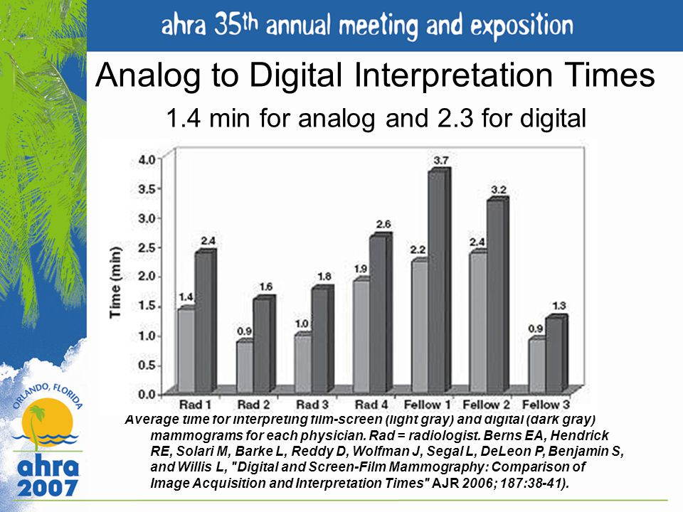 Analog to Digital Interpretation Times 1. 4 min for analog and 2