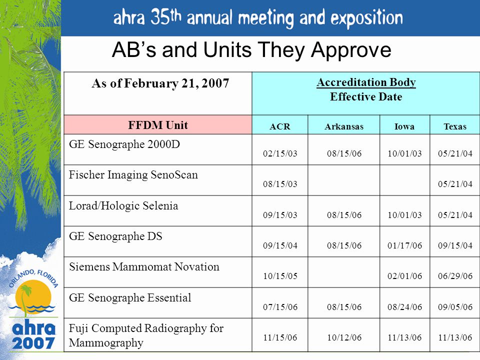 AB's and Units They Approve