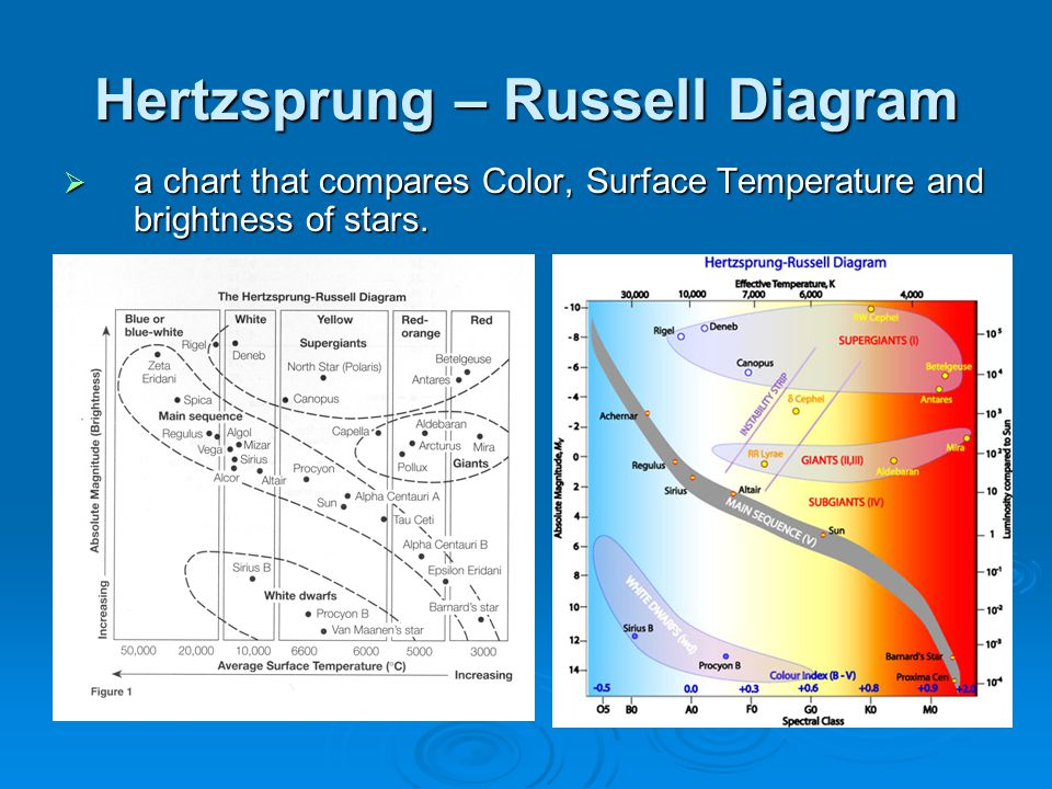 hr diagram earth stars, galaxies & the universe - ppt video online download polaris hr diagram