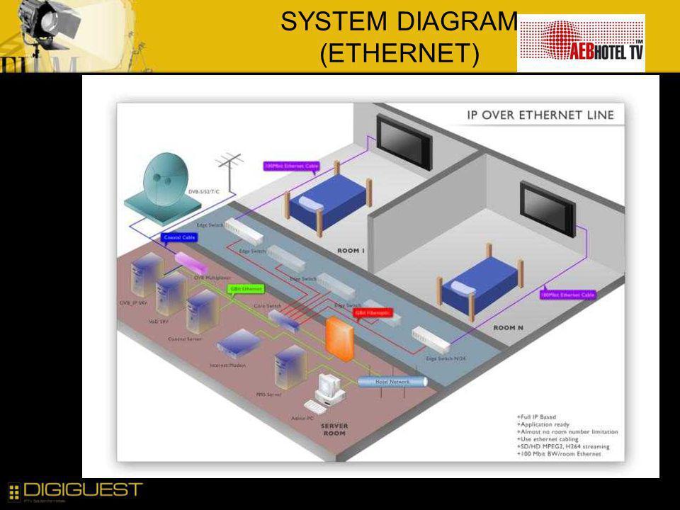 SYSTEM DIAGRAM (ETHERNET)