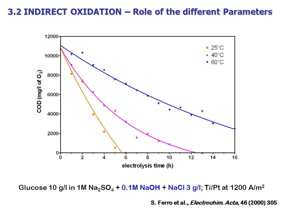 3.2 INDIRECT OXIDATION – Role of the different Parameters