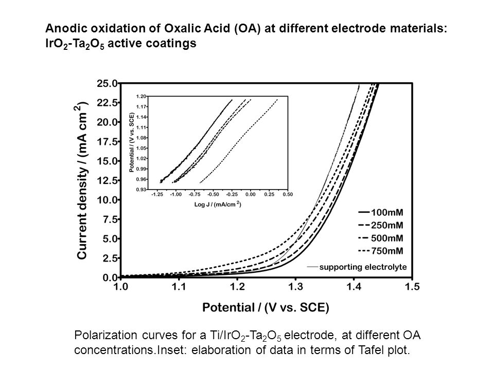 Anodic oxidation of Oxalic Acid (OA) at different electrode materials: