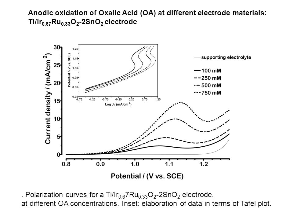 Anodic oxidation of Oxalic Acid (OA) at different electrode materials: Ti/Ir0.67Ru0.33O2-2SnO2 electrode