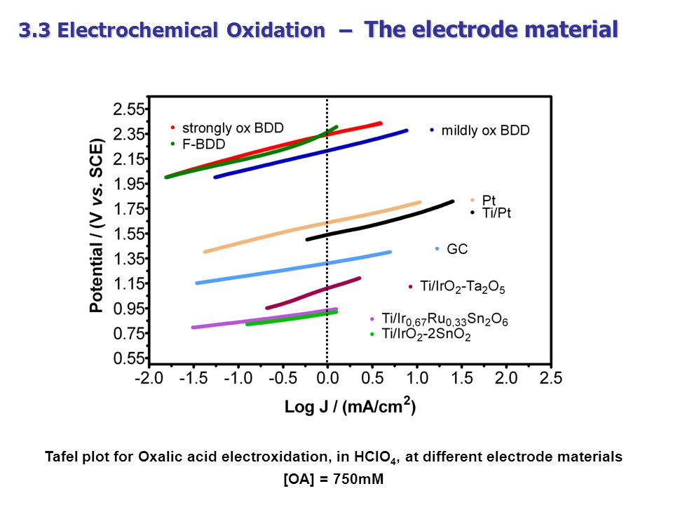 3.3 Electrochemical Oxidation – The electrode material