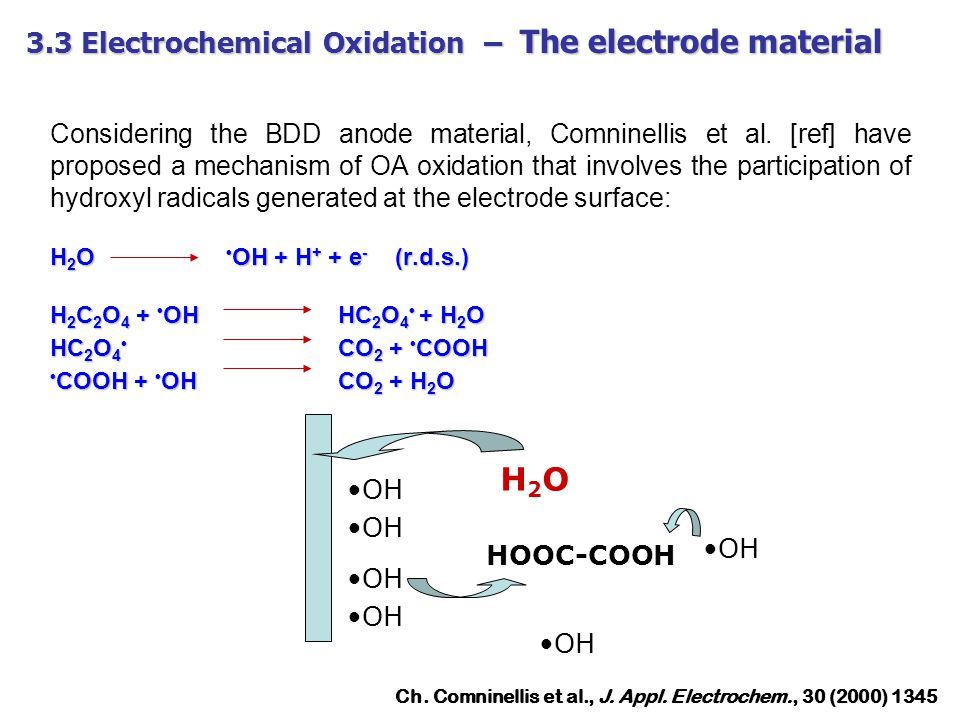 H2O 3.3 Electrochemical Oxidation – The electrode material