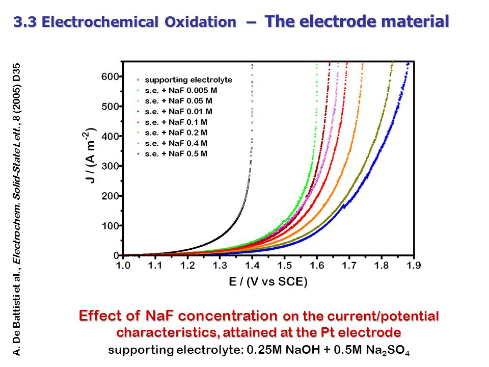 supporting electrolyte: 0.25M NaOH + 0.5M Na2SO4