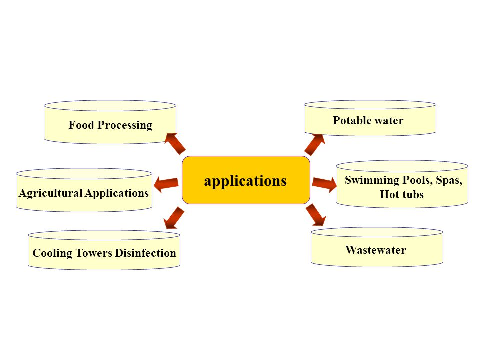 Agricultural Applications Cooling Towers Disinfection
